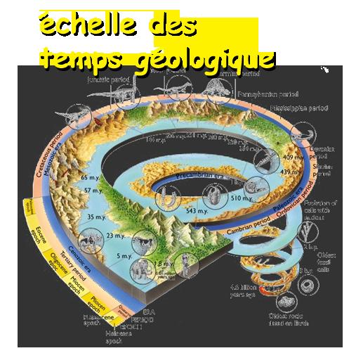 ÉCHELLE DES TEMPS GÉOLOGIQUE